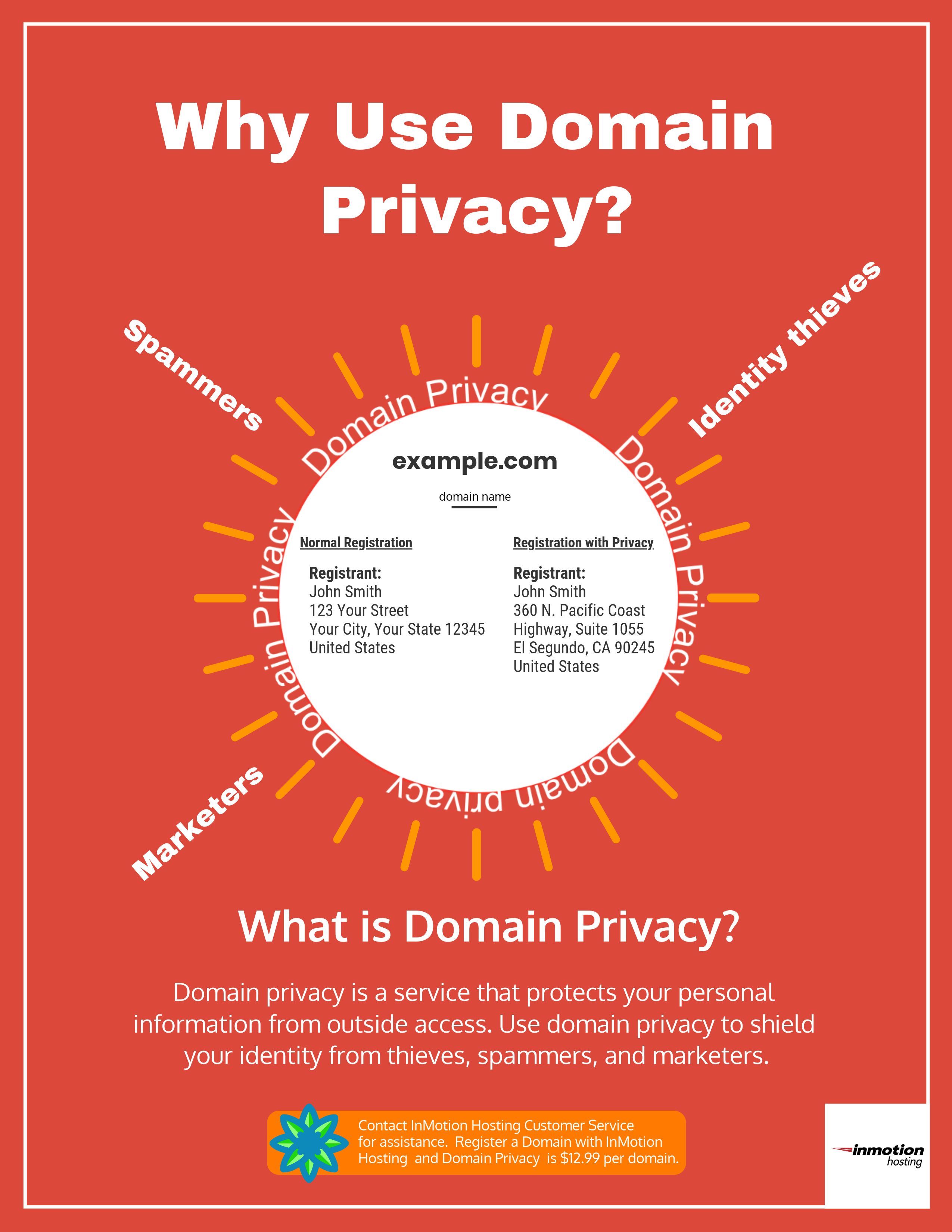 Why Use Domain Privacy?